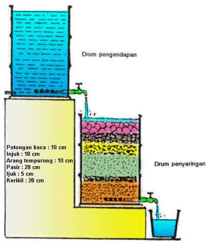 Alat Pengukur Ph Sederhana tips cara membuat filter air sederhana solusimasalahair