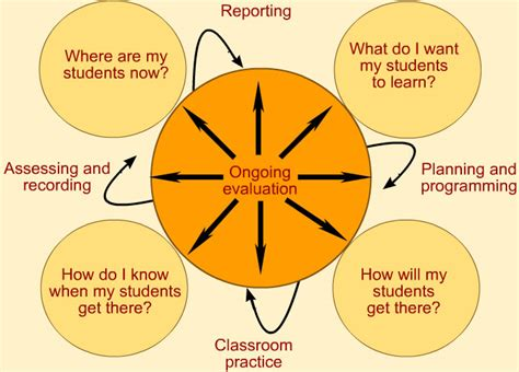 teaching and learning cycle diagram ten2010 teaching learning cycle