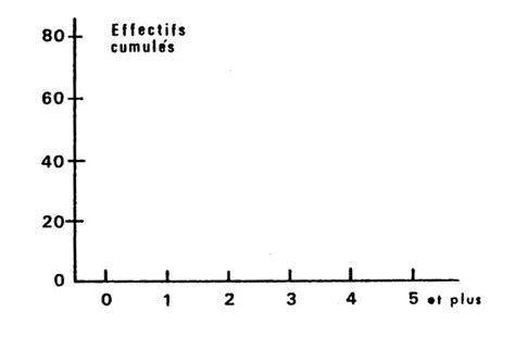 comment dessiner un diagramme en baton statistiques 4 232 me au coll 232 ge sur les exploitations de donn 233 es
