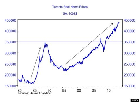 average price for a single family home in toronto passes