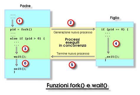 librerie linguaggio c linguaggio c librerie standard per la gestione dei processi