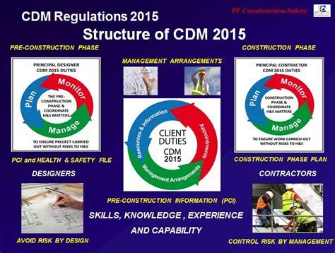 cdm regulations  flexibility  certainty pp