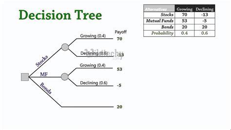 decision tree maker free r decision tree r tutorial r learn r by microsoft