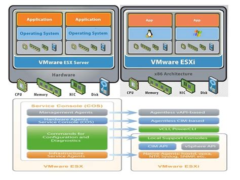 esx console what is the difference between vmware esx and vmware esxi