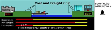 cost freight incoterms explained