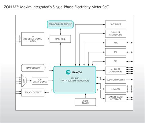 maxim integrated products switzerland ag achieve high energy measurement accuracy with highly integrated single phase metering soc
