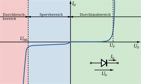 iv curve for diode file diode iv curve de svg wikimedia commons