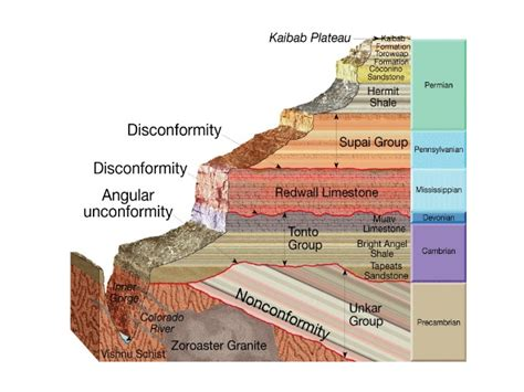 bedding geology geologic time
