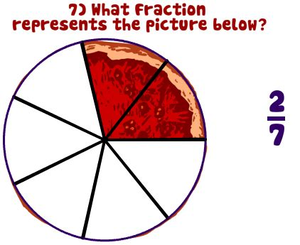 pictures  fractions  images