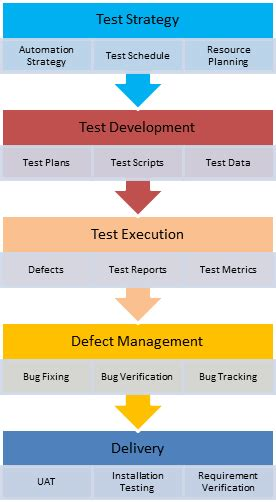 how to create test strategy document
