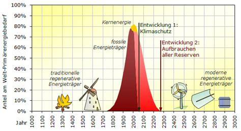 bis wann haben die geschäfte heute auf so geht energiewende 100 erneuerbare energien bis