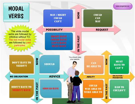 click on english modal verbs