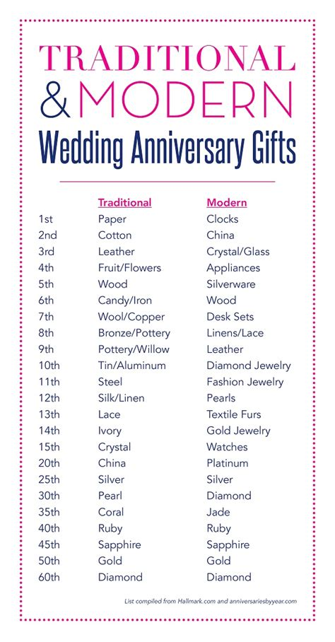 Year Wedding Gifts by Wedding Anniversary Traditions Tradition V S Modern