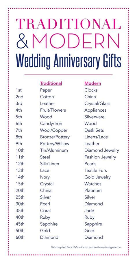 Wedding Anniversary Traditions   Tradition v's Modern