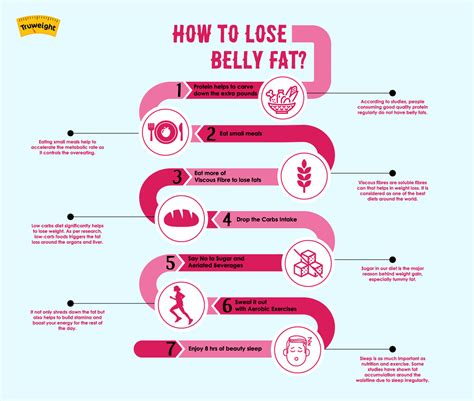 Lose Belly by How To Lose Belley Big