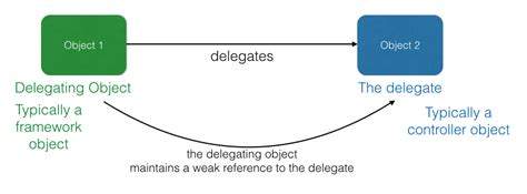 design pattern knowledge cocoa delegate design pattern knowledge stack