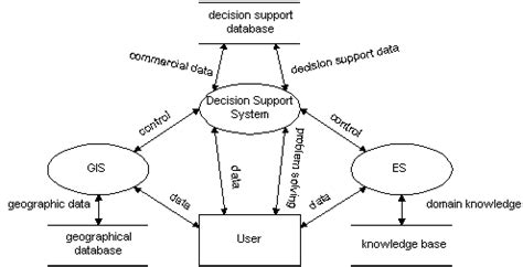 diagram of decision support system automotive engineering companies automotive free engine