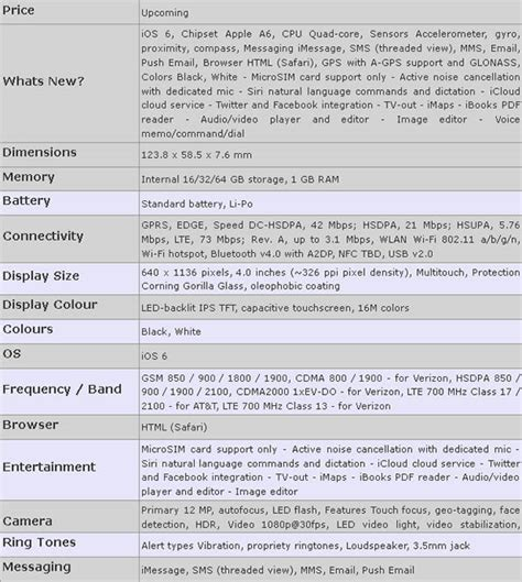 iphone 5 spec apple iphone 5 price and specifications