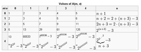 Table Definition Math by Ackermann Function Computing Technology