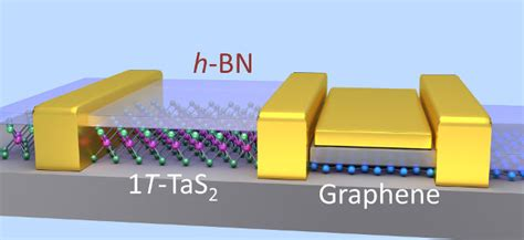graphene tantalum capacitor vco made from graphene tas2 and bn 2d materials smart