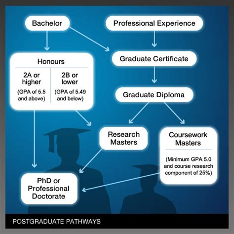 which is better a masters or bachelor degree qut professional doctorates