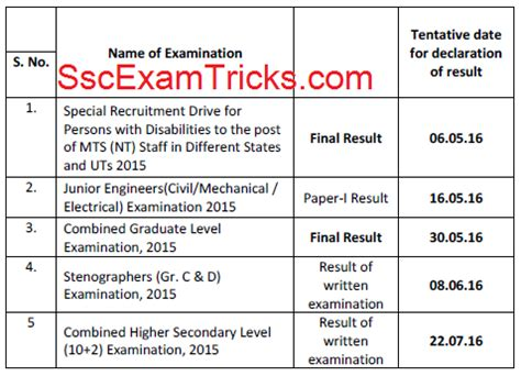 Fci Appointment Letter South Zone 2016 Ssc Mts 2015 Result 2016 Ssc Nic In Multitasking Staff Appointment Letter Sscexamtricks