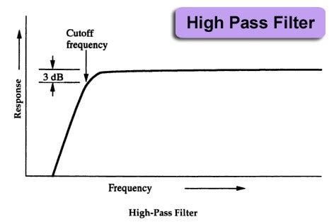 high pass filter nederlands what is meant by low pass and high pass filters quora