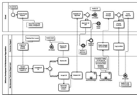 change request workflow figure 3 change request management workflow scientific