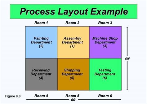 product layout process process or functional layout features advantages