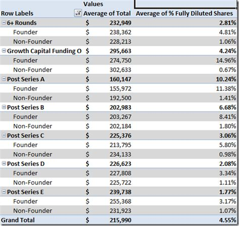 Average Salary For Mba Venture Capitalist by What Would A Cto Compensation Equity Be For A Small