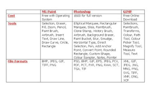 Compare And Contrast Table by Jcoyle As Applied Ict 06 07 6 Using A Table Compare And