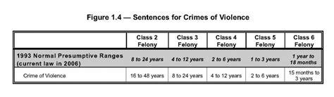 section 8 crime colorado criminal law understanding colorado s scheme of