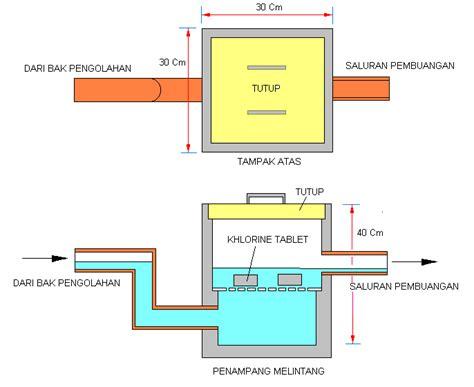biofilter adalah proses air limbah rumah sakit memakai sistem biofilter