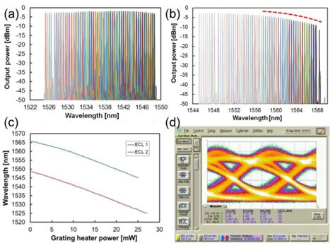 photonic integrated circuit hybrid hybrid and heterogeneous photonic integrated circuits for high performance applications 28
