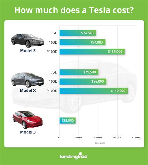 how much does a how much does a tesla cost how to pay for it lendingtree