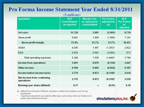 pro forma financial statement template simulations plus inc form 8 k ex 99 1 presentation