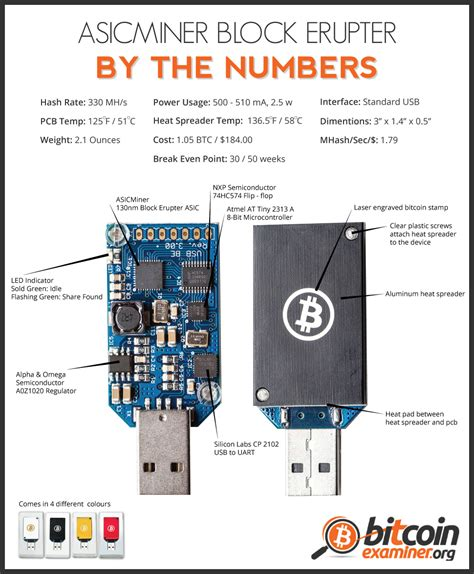 application specific integrated circuit mining asicminer block erupter by the numbers infographic