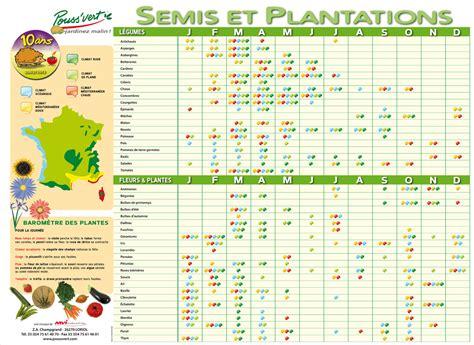 Calendrier Du Jardinier Cliquer Pour Fermer La Fen 234 Tre Calendrier Des Semis