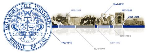 Oxford Mba Application Timeline by History School Of