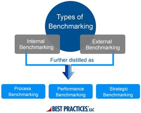 bench marking what is benchmarking benchmarking types process and