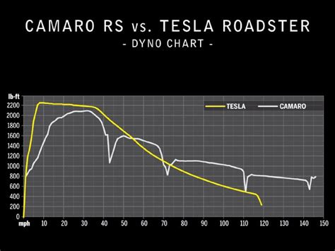 How Much Torque Does A Tesla by Tesla Model S Performance Dyno 386hp