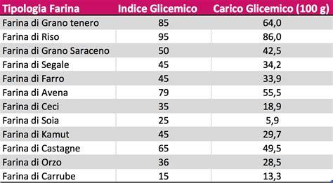 carico glicemico tabella alimenti indice glicemico e carico glicemico come scegliere gli