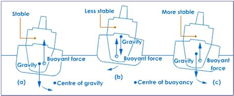 how to calculate center of mass centerline a of a boat - Finding The Center Of Gravity Of A Boat