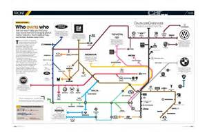 Who Owns Connected Car Data Who Owns Who In The Car Industry The Map By Car Magazine