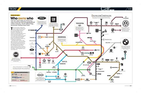 who manufactures who owns who in the car industry the tube map by car magazine