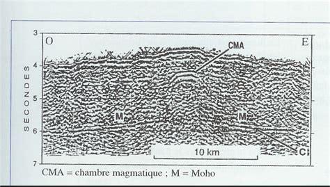 d馭inition de chambre magmatique rifting actif ou passif
