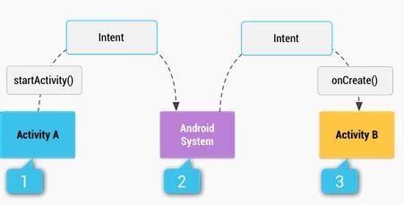 Exclusive Tutorial Belajar Android Development belajar cara membuat button berjenis implicit intents di