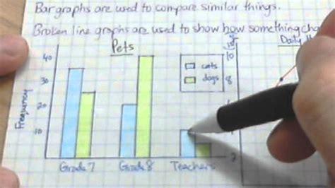 broken bar diagram unit 9 reading and drawing bar and broken line graphs