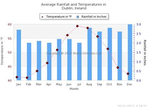 average temperature weather and climate of dublin ireland