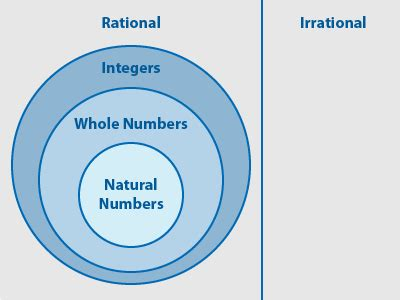 venn diagram integers are all rational numbers integers or are all integers rational numbers quora